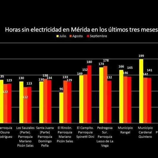 Diario Frontera, Frontera Digital,  MÉRIDA CORTES ELÉCTRICOS, Regionales, ,Reporte de Septiembre: Promedehum registró  cortes eléctricos de hasta 16 horas continuas en Mérida