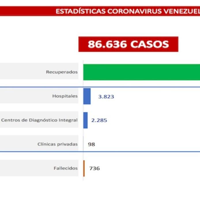 Diario Frontera, Frontera Digital,  COVID-19, Nacionales, ,347 casos y 5 muertes por COVID-19 suma  el país al cierre de semana con cuarentena radical