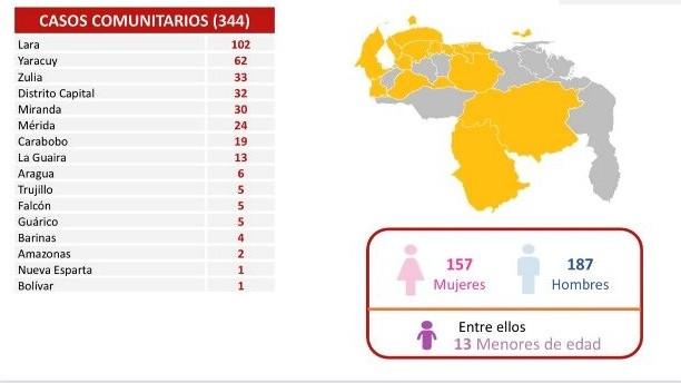 http://fronteradigital.com.ve/Comisión para la Prevención y Control del Covid-19  confirmó 355 nuevos contagios en Venezuela