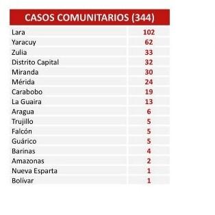 Frontera Digital,  COVID, Salud,  Comisión para la Prevención y Control del Covid-19  confirmó 355 nuevos contagios en Venezuela