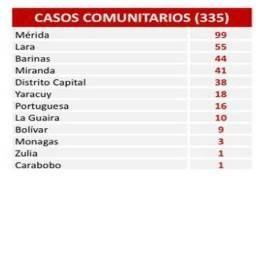 Diario Frontera, Frontera Digital,  CIVD-19, Nacionales, ,Venezuela suma 393 casos  y 3 fallecidos por coronavirus