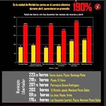 Diario Frontera, Frontera Digital,  cortes eléctricos, Regionales, ,#MéridaSeApaga: Cortes eléctricos  se extendieron por más de 200 horas en abril