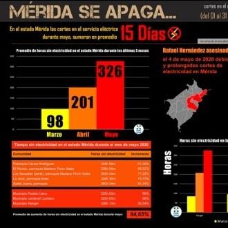 Diario Frontera, Frontera Digital,  MÉRIDA SE APAGA, Regionales, ,#MéridaSeApaga: Alarmante incremento  de los apagones en Mérida durante mayo