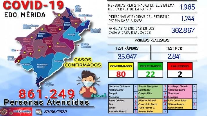 http://fronteradigital.com.ve/En Merida se han aplicado 35.047 test rápidos y 2.841 PCR