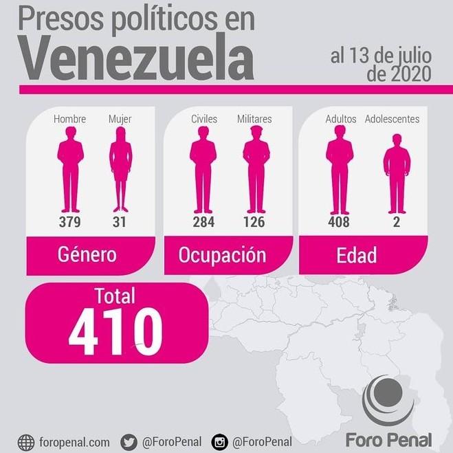 Diario Frontera, Frontera Digital,  FORO PENAL, Nacionales, ,Foro Penal contabilizó 410 presos políticos  en el país al inicio del mes de julio