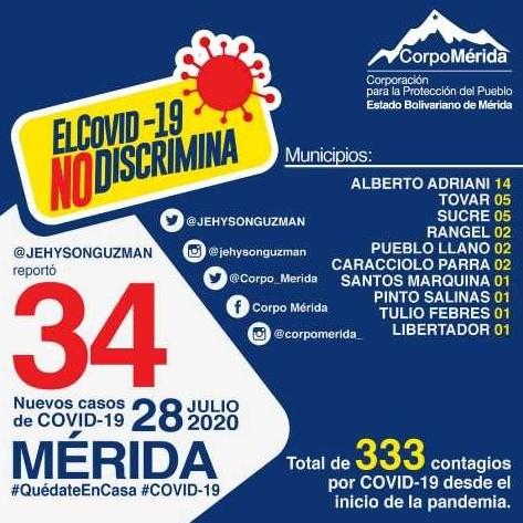 Diario Frontera, Frontera Digital,  EL VIGÍA, ALBERTO ADRIANI, Panamericana, ,Municipio Alberto Adriani sigue primero con casos COVID-19 en Mérida