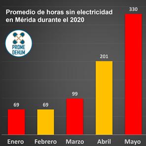 Diario Frontera, Frontera Digital,  Mérida sin electricidad, Promedehum, Regionales, ,Mérida estuvo más de 6 días sin electricidad en julio