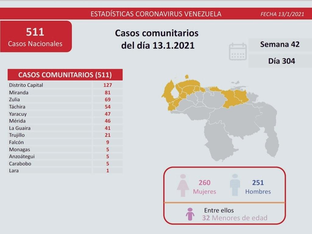 Diario Frontera, Frontera Digital,  COVID-19, Nacionales, ,Venezuela reporta 512 nuevos contagios por Covid-19