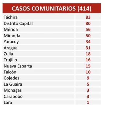 Diario Frontera, Frontera Digital,  COVID-19, Nacionales, ,414 nuevo casos reporta el país en las últimas 24 horas