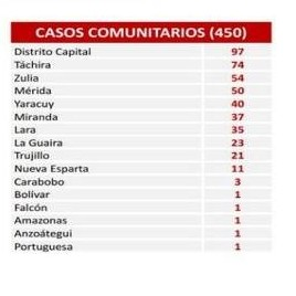 Diario Frontera, Frontera Digital,  SÁBADO, COVID19, Nacionales, ,Reportan 450 nuevos contagios  durante las últimas horas en Venezuela