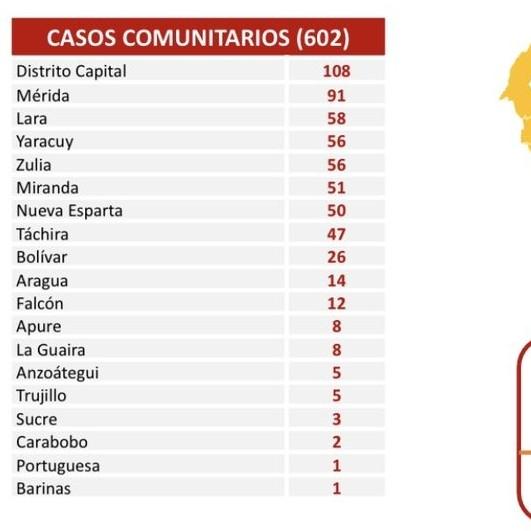 Frontera Digital, Diario Frontera, El país registra 604 casos de Covid-19  en las últimas 24 horas