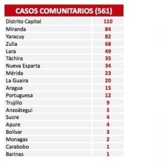 Diario Frontera, Frontera Digital,  COVID19 DEL DÍA 22, Nacionales, ,En las últimas 24 horas el país registró 569 contagios por Covid-19