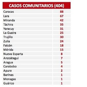 Diario Frontera, Frontera Digital,  COVID19, Nacionales, ,Venezuela suma 413 nuevos casos de covid-19 este martes