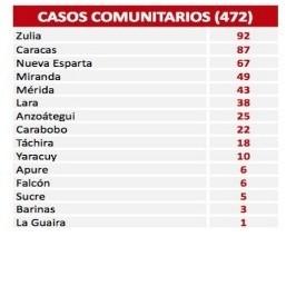 Diario Frontera, Frontera Digital,  COVID-19, Nacionales, ,Reportan 473 nuevos contagios por Covid-19 en el país