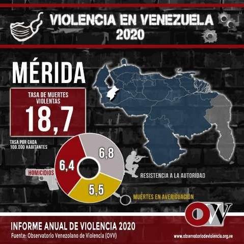 Diario Frontera, Frontera Digital,  Observatorio Venezolano de Violencia en Mérida, Regionales, ,Mérida se encuentra  los estados menos violentos del país