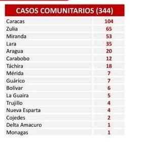 Diario Frontera, Frontera Digital,  COVID - 19, Nacionales, ,Reportan 359 nuevos contagios por Covid-19 en el país
