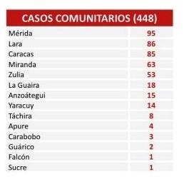 Diario Frontera, Frontera Digital,  MÉRIDA COVID, Nacionales, ,En las últimas 24 horas Venezuela  registró 462 nuevos contagios por Covid-19