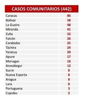 Diario Frontera, Frontera Digital,  COVID - 19, Nacionales, ,Reportan 444 nuevos casos de Covid-19 en el país