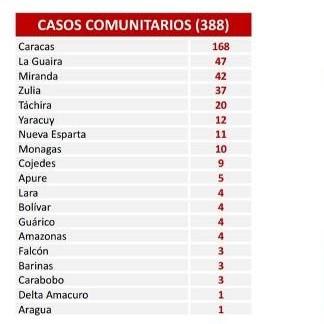 Diario Frontera, Frontera Digital,  DATOS COVID 19 VIERNES, DÍA 355, Nacionales, ,El país registra 396 nuevos contagios por Covid-19