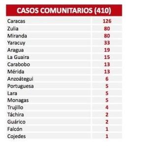 Diario Frontera, Frontera Digital,  COVID 19, DÍA 351, Nacionales, ,El país reporta 429 nuevos contagios por Covid-19