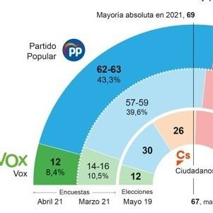 Diario Frontera, Frontera Digital,  ELECCIONES EN MADRID, ESPECIAL ABC, Internacionales,