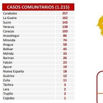 Diario Frontera, Frontera Digital,  COPVID MARTES, Salud, ,Carabobo lideró la lista con más casos de covid este martes