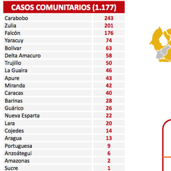 Diario Frontera, Frontera Digital,  REPORTE COVID 432, Salud, ,1.178 nuevos contagios de Covid-19 registra el país