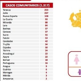 Diario Frontera, Frontera Digital,  REPORTE 436, Regionales, ,Venezuela registra 1.317 nuevos contagios de Covid-19