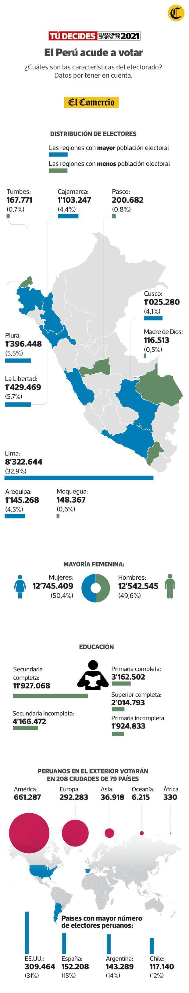 ELECCIONES EN PERÚ, Internacionales,