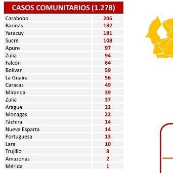 Diario Frontera, Frontera Digital,  REPORTE 460, Nacionales, ,Reportan 1.278 nuevos contagios de Covid-19 en el país
