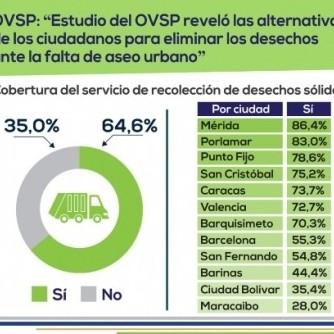 Diario Frontera, Frontera Digital,  OBSERVATORIO VENEZOLANO DE LOS SERVIDIOS PÚBLICOS, OVSP, Regionales, ,En Mérida hay un 86,4% de cobertura de recolección de desechos sólidos según OVSP