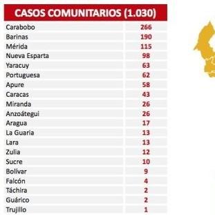 Diario Frontera, Frontera Digital,  REPORTE 477, Nacionales, ,1.030 nuevos contagios de Covid-19 reporta el país