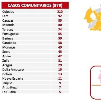Diario Frontera, Frontera Digital,  reporte covid, Nacionales, ,979 contagios registra el país en las últimas 24 horas