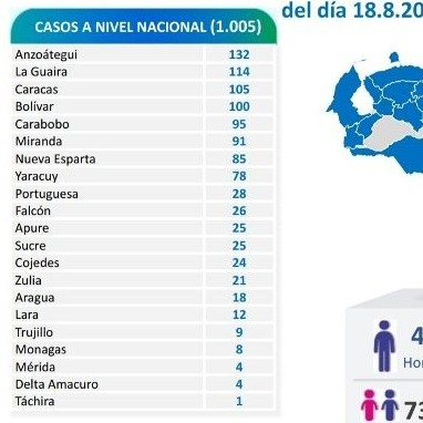 Diario Frontera, Frontera Digital,  REPORTE 521, Nacionales, ,Venezuela presenta 1.005 nuevos contagios de Covid-19