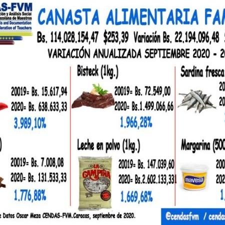 Diario Frontera, Frontera Digital,  canasta alimentaria, Nacionales, ,Canasta Alimentaria de septiembre sobrepasó los Bs 110 millones