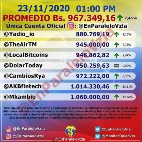 Diario Frontera, Frontera Digital,  DÓLAR, Nacionales, ,Dólar paralelo cierra en alza  y se acerca al millón de bolívares este #23Nov