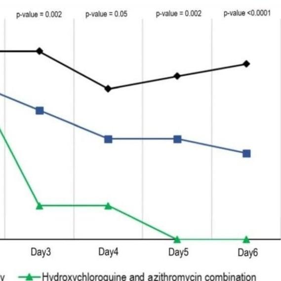 Diario Frontera, Frontera Digital,  Hidroxicloroquina y la Atrizomicina, Salud, ,La Hidroxicloroquina y la Atrizomicina  reducen la infección del coronavirus en seis días
