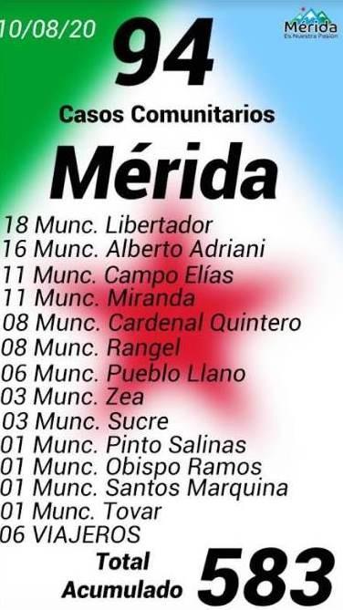Diario Frontera, Frontera Digital,  COVID-19, Panamericana, ,ALBERTO ADRIANI CUENTA CON  16 NUEVOS CONTAGIOS DE COVID-19 PARA 197 EN TOTAL