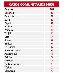 Diario Frontera, Frontera Digital,  COVID19, Nacionales, ,Venezuela suma 406 casos de covid-19 este jueves