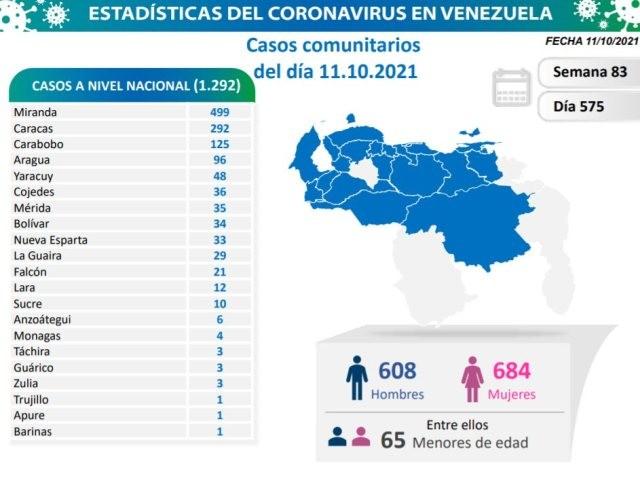Diario Frontera, Frontera Digital,  COVID-19, Salud, ,En las últimas 24 horas el país  registró 1.292 casos de coronavirus