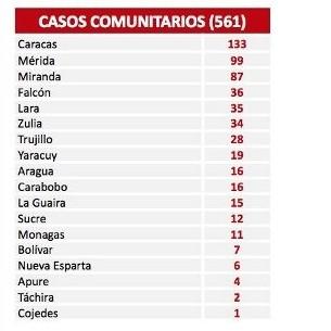 Diario Frontera, Frontera Digital,  covid-19, Nacionales, ,El país registra 563 nuevos contagios por Covid-19