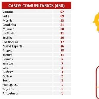 Diario Frontera, Frontera Digital,  covid, Nacionales, ,En las últimas 24 horas se registraron 480 nuevos contagios de Covid-19 en Venezuela