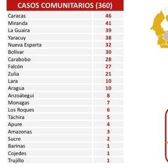 Diario Frontera, Frontera Digital,  covid19 miércoles, Nacionales, ,Reportan 380 nuevos contagios por Covid-19 en el país