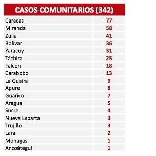 Diario Frontera, Frontera Digital,  COVID-19, Nacionales, ,El país reporta 352 nuevos contagios por Covid-19
