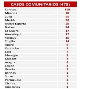 Diario Frontera, Frontera Digital,  COVID 19, Nacionales, ,Reportan 484 nuevos casos y 6 fallecidos por coronavirus en el país