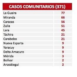 Diario Frontera, Frontera Digital,  COVID-19, Nacionales, ,Reportan 392 nuevos contagios por Covid-19 en el país