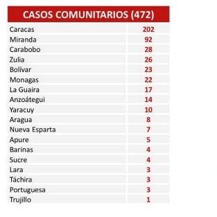 Diario Frontera, Frontera Digital,  COVID, Nacionales, ,Reportan 475 nuevos contagios de Covid-19 en el país