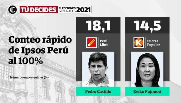 Diario Frontera, Frontera Digital,  ELECCIONES PERÚ 2021, Internacionales, ,Conteo rápido de Ipsos al 100%: Pedro Castillo  y Keiko Fujimori disputarían segunda vuelta