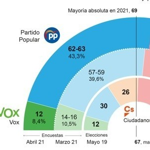 Diario Frontera, Frontera Digital,  ELECCIONES EN MADRID, ESPECIAL ABC, Internacionales, ,Ayuso doblega al 'sanchismo' y supera la mayoría absoluta con Vox