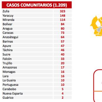 Diario Frontera, Frontera Digital,  REPORTE COVID19, Nacionales, ,Venezuela reporta 1.211 nuevos contagios de Covid-19